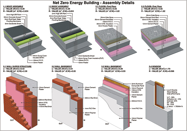 NZEB Construction Process